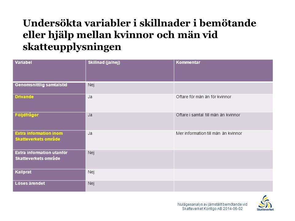 Undersökta variabler i skillnader i bemötande eller hjälp mellan kvinnor och män vid skatteupplysningen