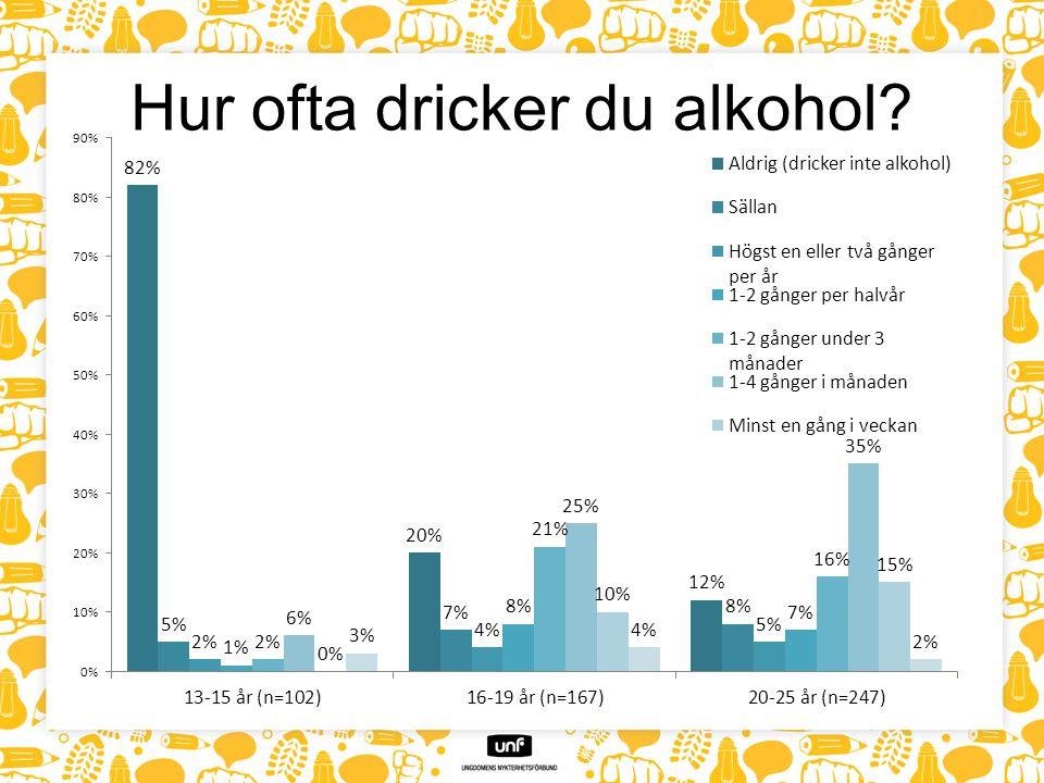 Hur ofta dricker du alkohol
