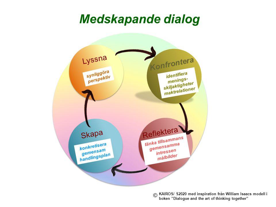 Medskapande dialog Lyssna Konfrontera Reflektera Skapa © synliggöra