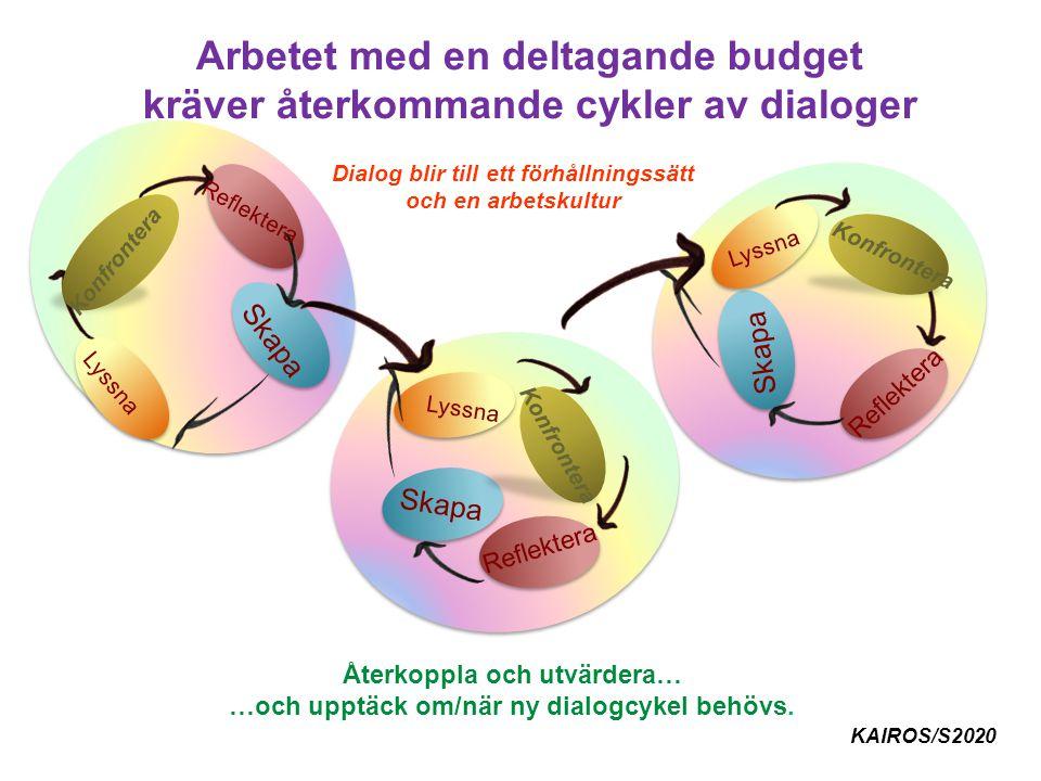Arbetet med en deltagande budget kräver återkommande cykler av dialoger