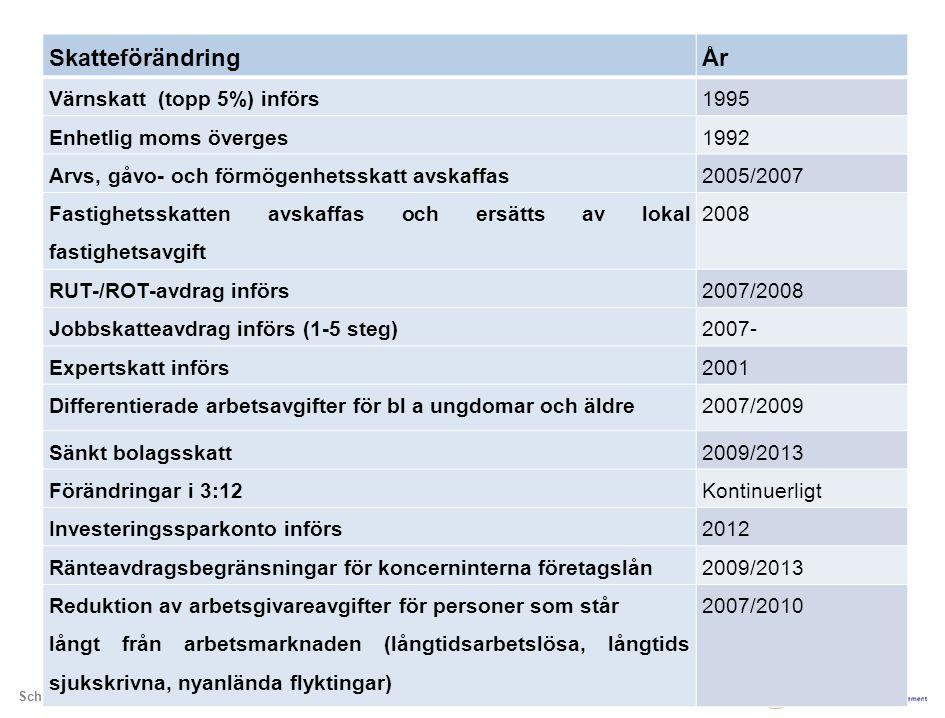 Skatteförändring År Värnskatt (topp 5%) införs 1995