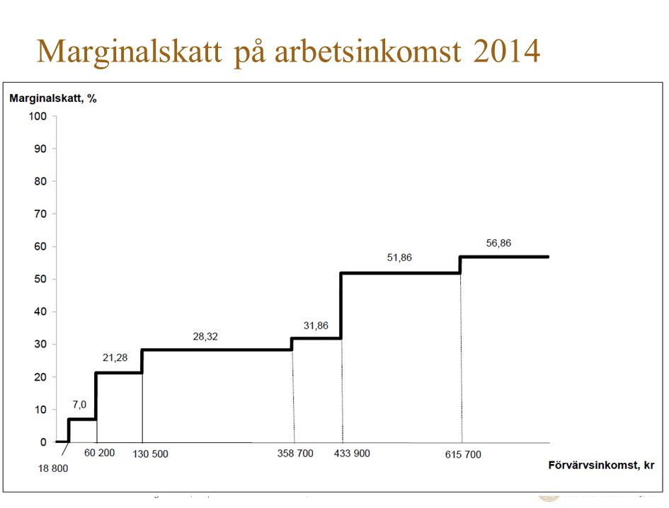 Marginalskatt på arbetsinkomst 2014