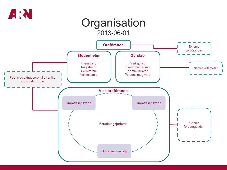 Organisation 2013-06-01 Ordförande Stödenheten Gd-stab Vice ordförande