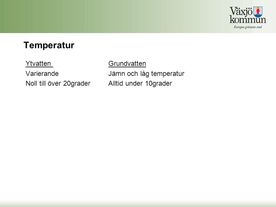 Temperatur Ytvatten Grundvatten Varierande Jämn och låg temperatur
