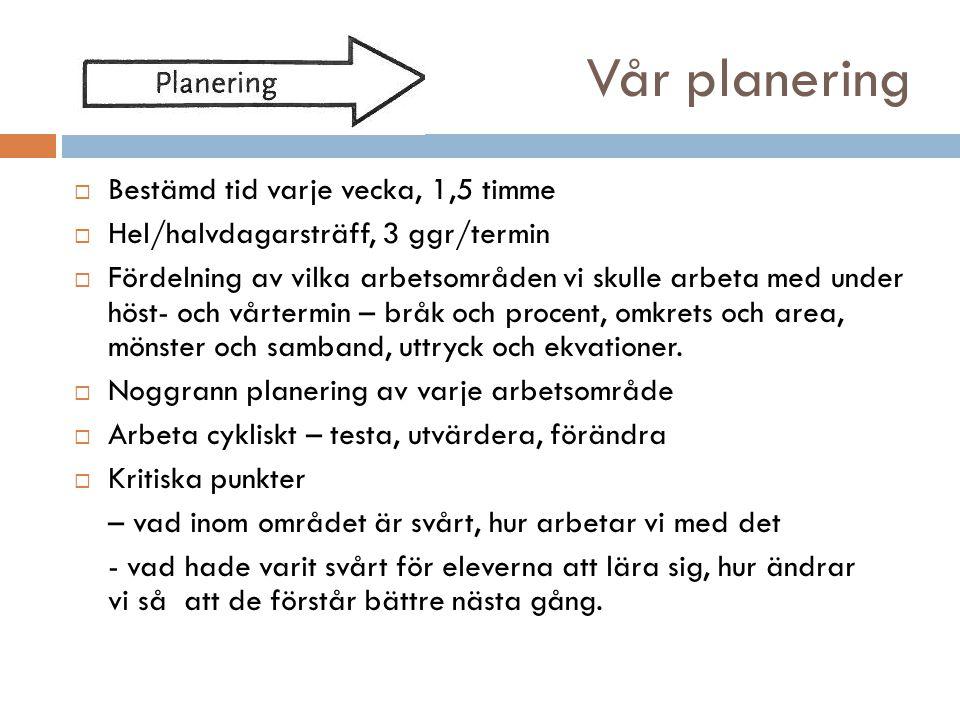 Vår planering Bestämd tid varje vecka, 1,5 timme