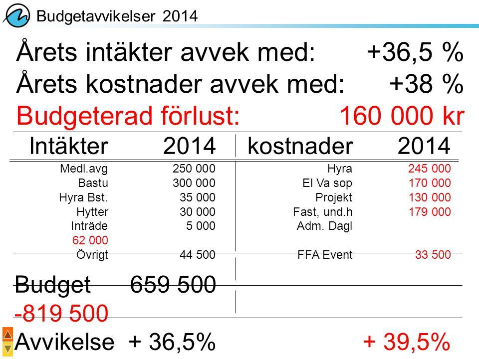 Årets intäkter avvek med: +36,5 % Årets kostnader avvek med: +38 %