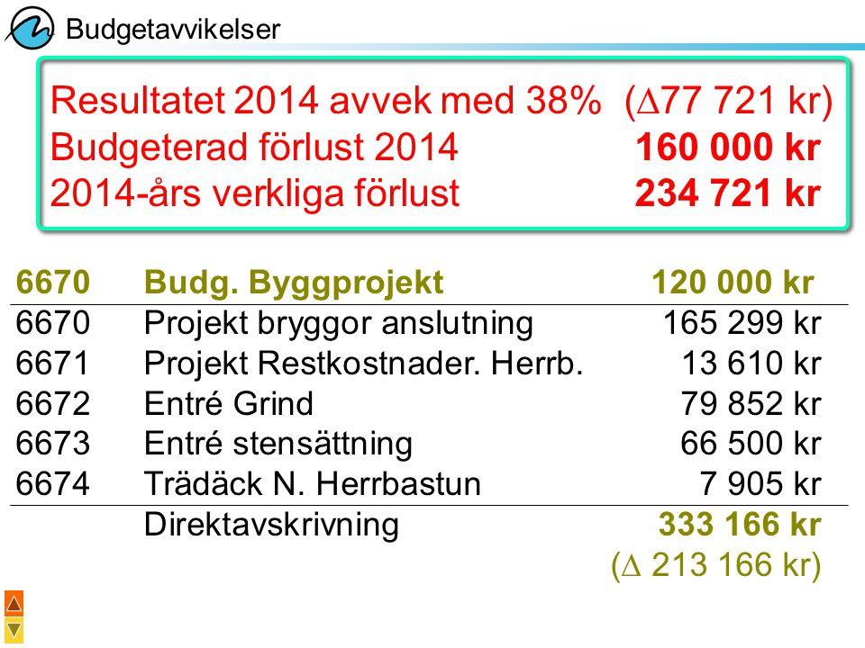 Resultatet 2014 avvek med 38% (∆77 721 kr)