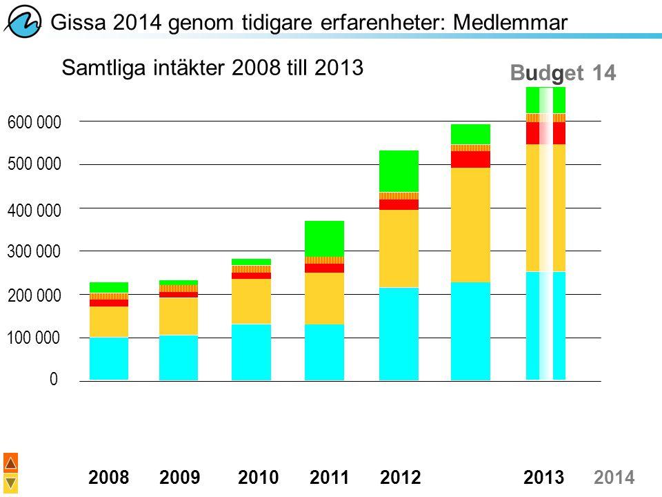 Gissa 2014 genom tidigare erfarenheter: Medlemmar