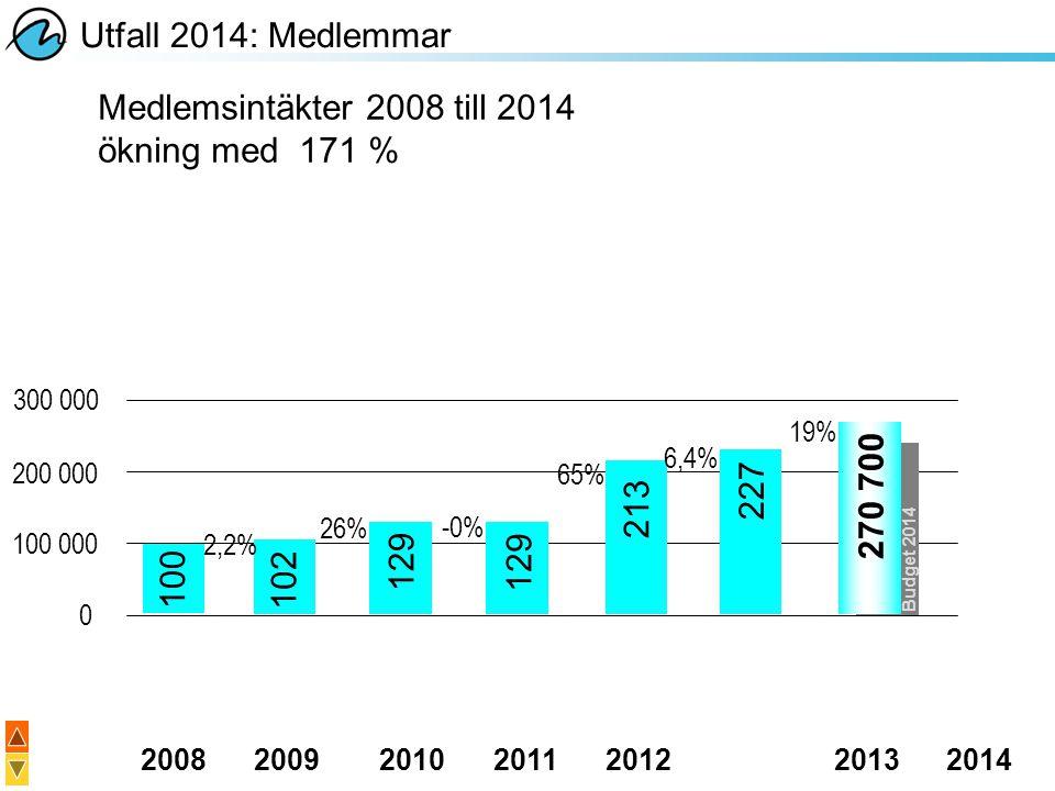 Utfall 2014: Medlemmar Medlemsintäkter 2008 till 2014 ökning med 171 %