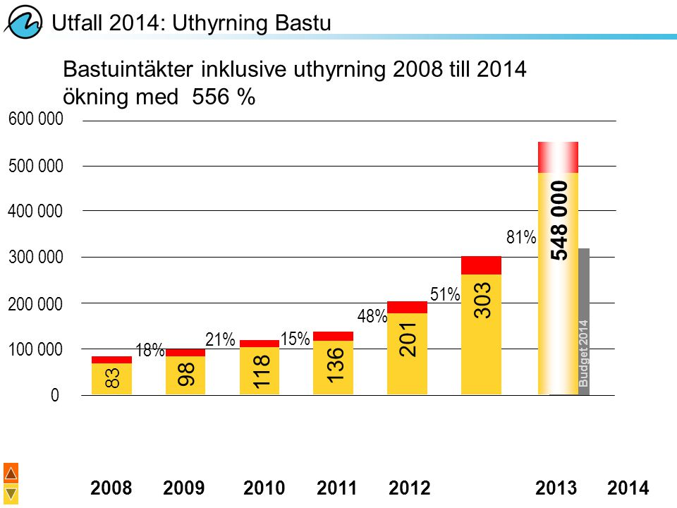Utfall 2014: Uthyrning Bastu