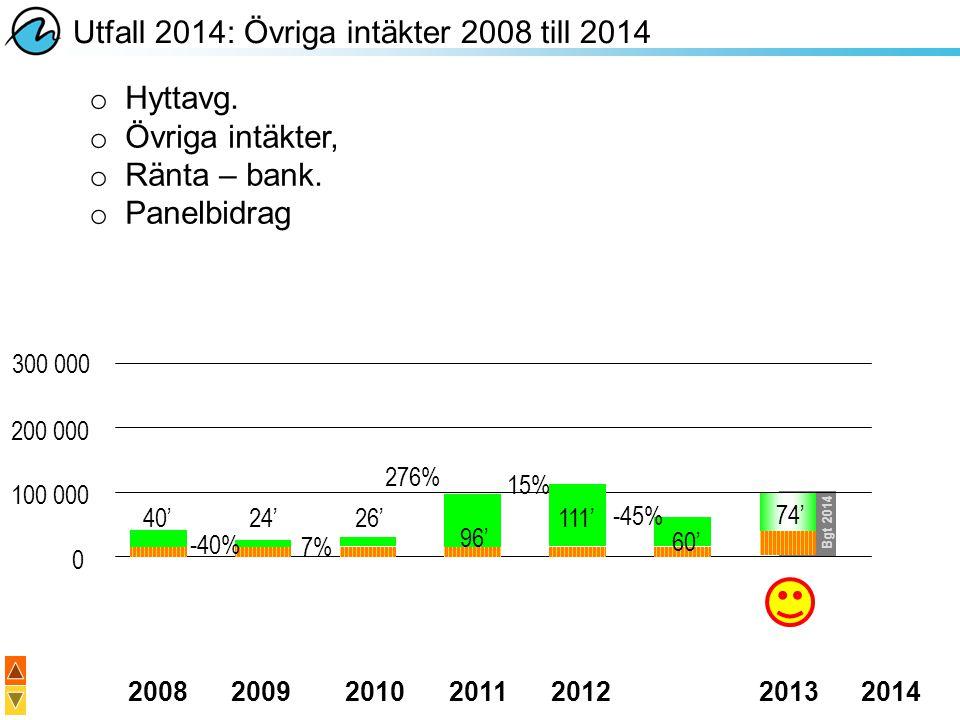 Utfall 2014: Övriga intäkter 2008 till 2014