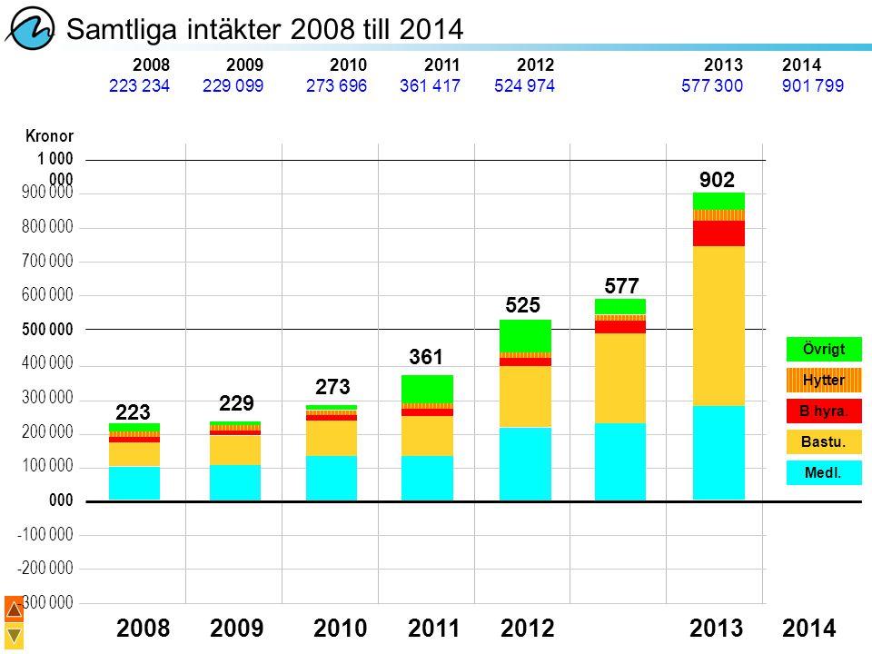 Samtliga intäkter 2008 till 2014