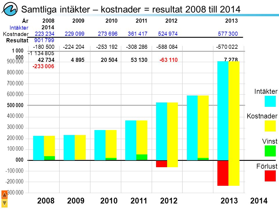 Samtliga intäkter – kostnader = resultat 2008 till 2014