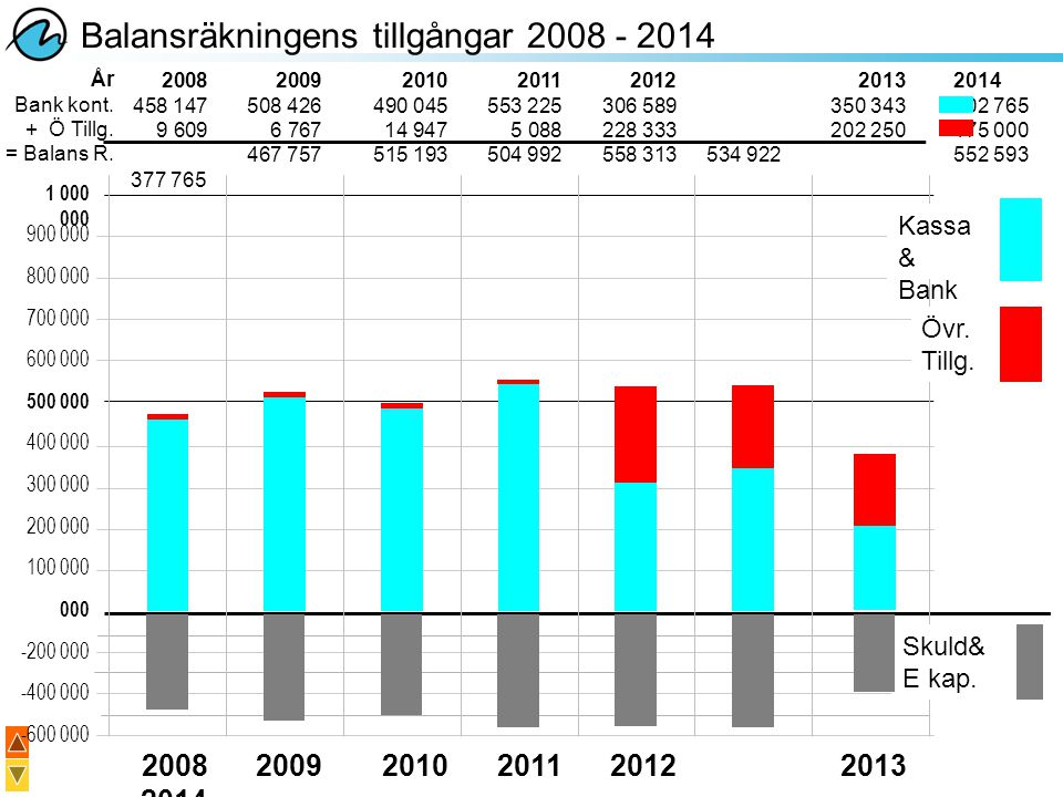 Balansräkningens tillgångar 2008 - 2014