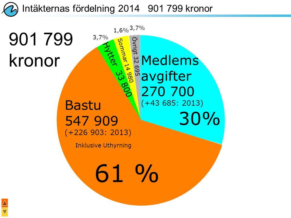 61 % 901 799 kronor 30% Medlems avgifter 270 700 Bastu 547 909