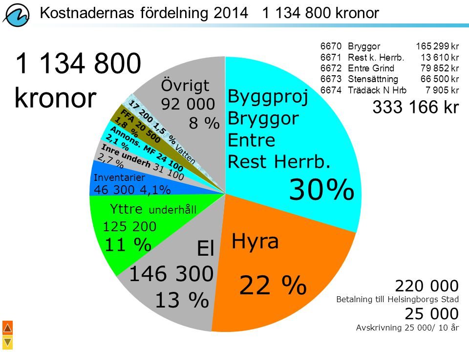 1 134 800 kronor 30% 22 % Hyra El 146 300 13 % Byggproj Bryggor Entre