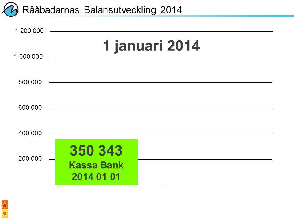 1 januari 2014 350 343 Rååbadarnas Balansutveckling 2014 Kassa Bank