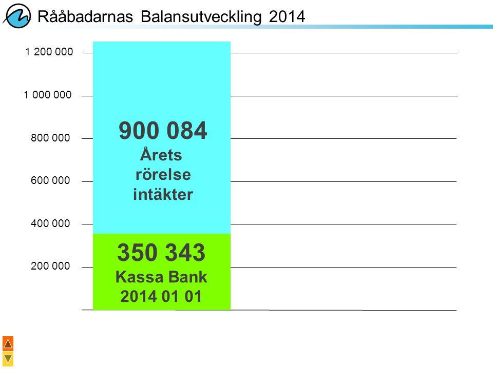 900 084 350 343 Rååbadarnas Balansutveckling 2014 Årets rörelse