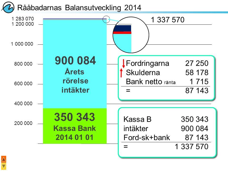 900 084 350 343 Rååbadarnas Balansutveckling 2014 1 337 570