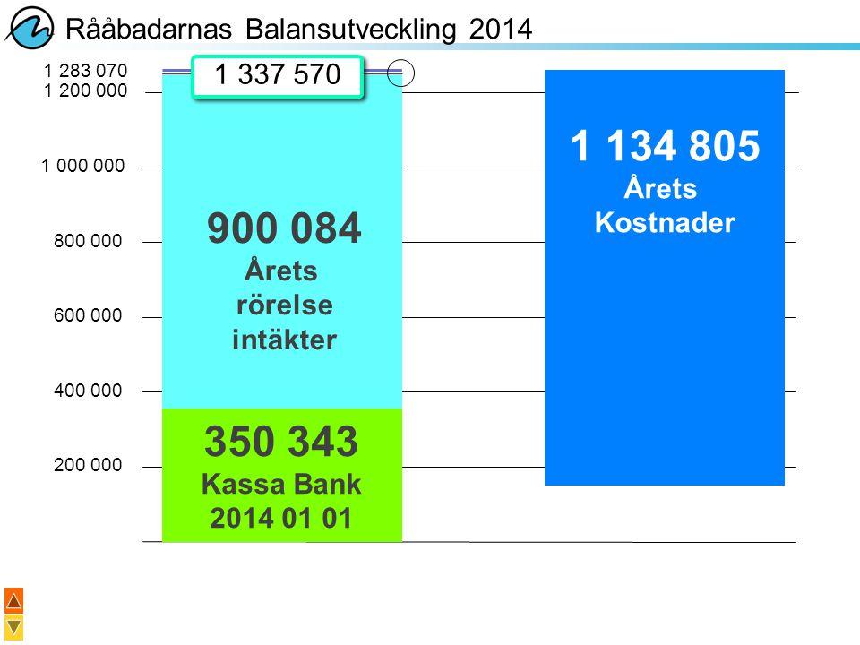 1 134 805 900 084 350 343 Rååbadarnas Balansutveckling 2014 1 337 570