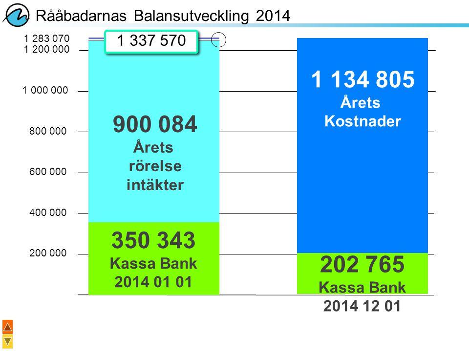 1 134 805 900 084 350 343 202 765 Rååbadarnas Balansutveckling 2014