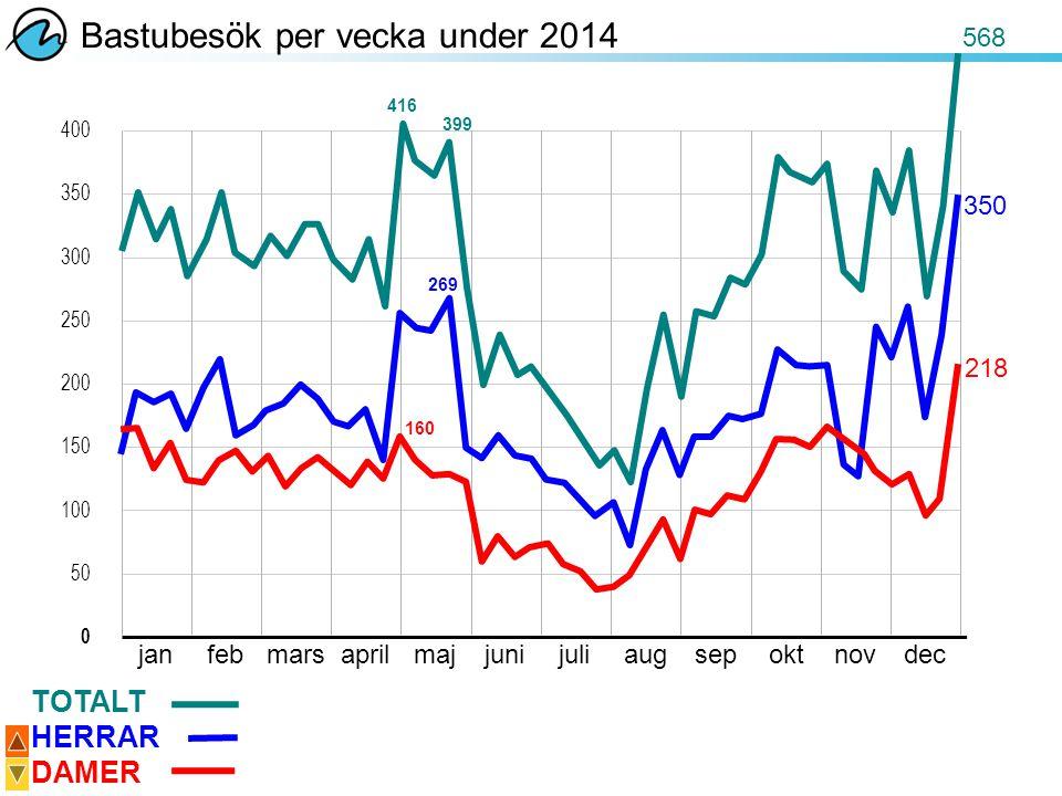Bastubesök per vecka under 2014
