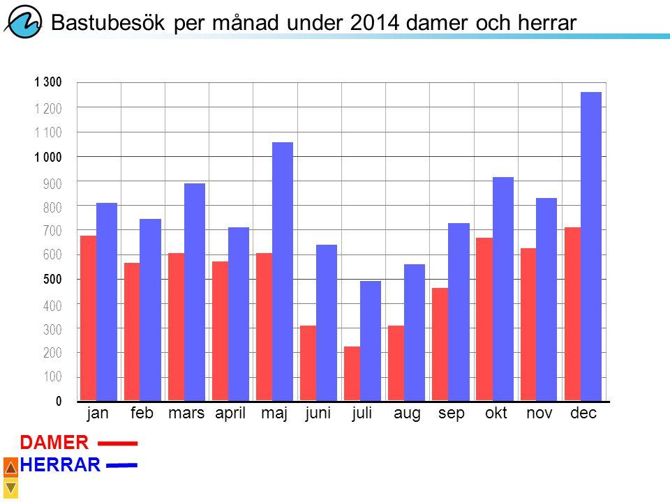 Bastubesök per månad under 2014 damer och herrar