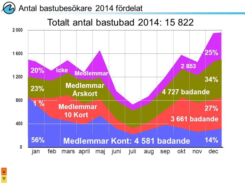 Totalt antal bastubad 2014: 15 822