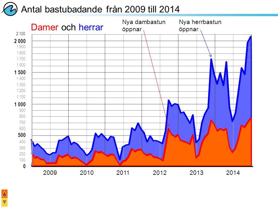 Antal bastubadande från 2009 till 2014