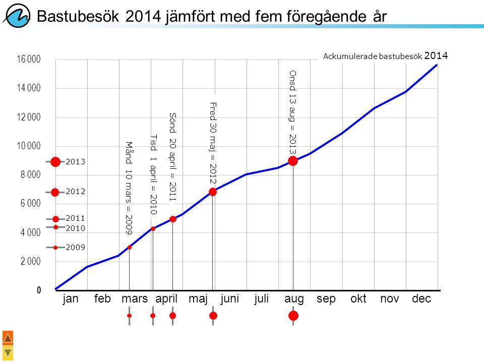 Bastubesök 2014 jämfört med fem föregående år