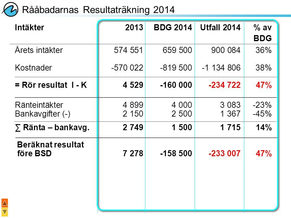 Rååbadarnas Resultaträkning 2014