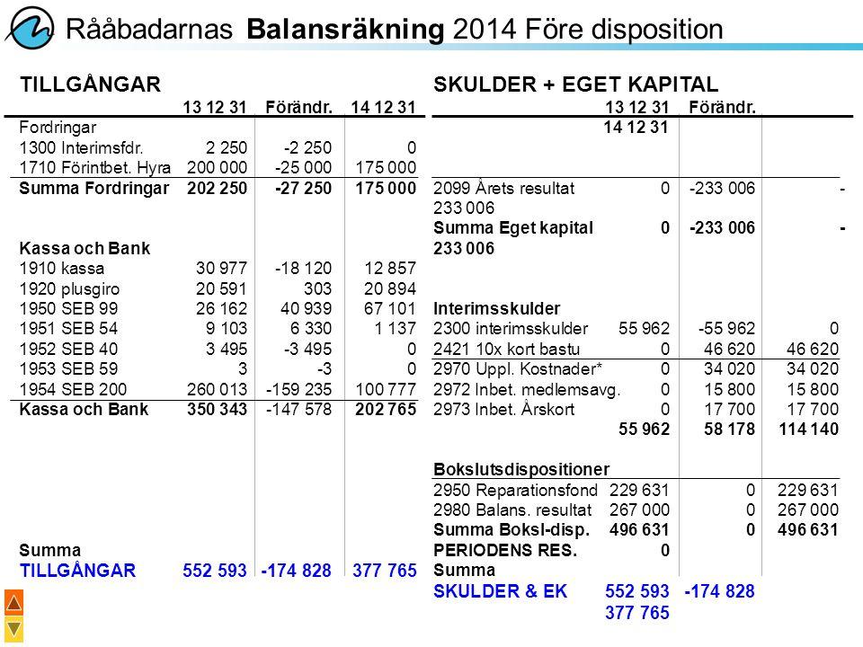 Rååbadarnas Balansräkning 2014 Före disposition