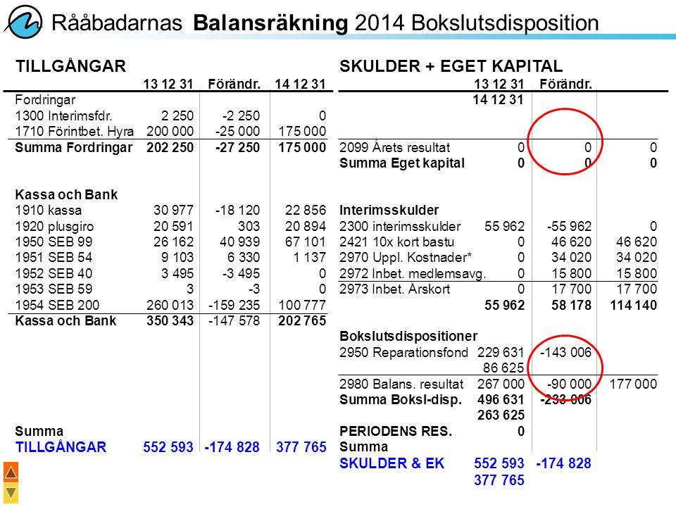 Rååbadarnas Balansräkning 2014 Bokslutsdisposition