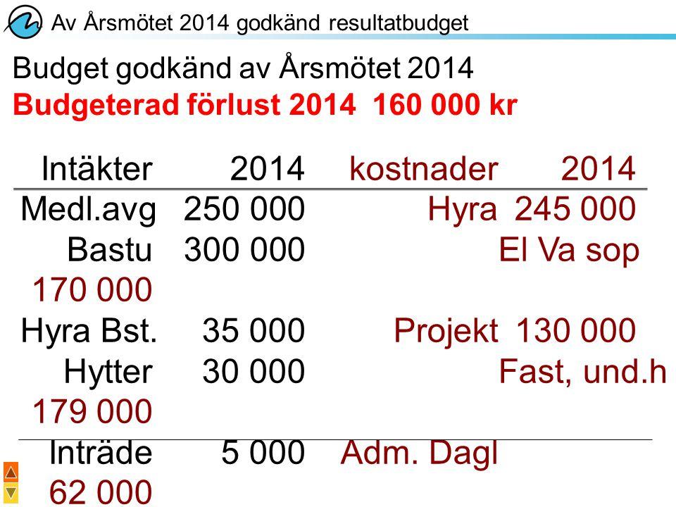 Intäkter 2014 kostnader 2014 Medl.avg 250 000 Hyra 245 000