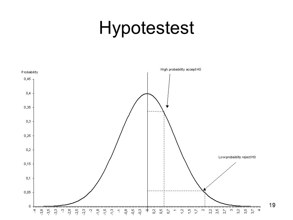 Hypotestest