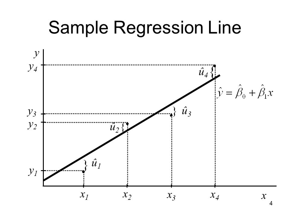 Sample Regression Line