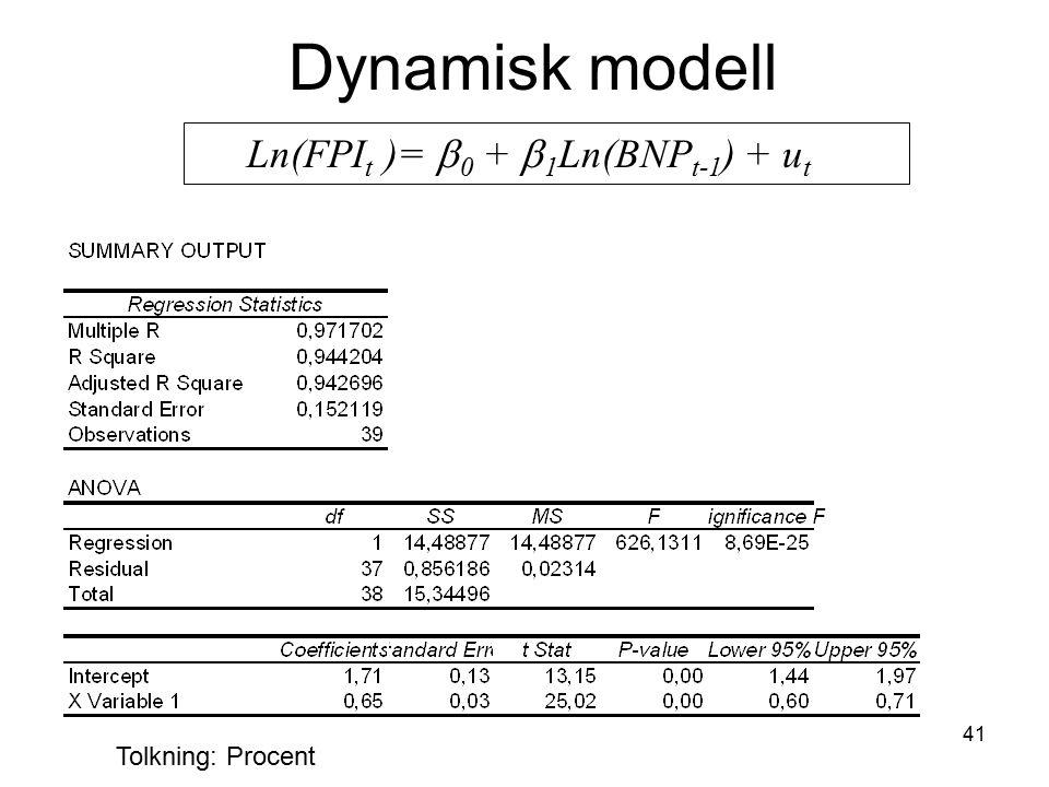 Dynamisk modell Ln(FPIt )= b0 + b1Ln(BNPt-1) + ut Tolkning: Procent