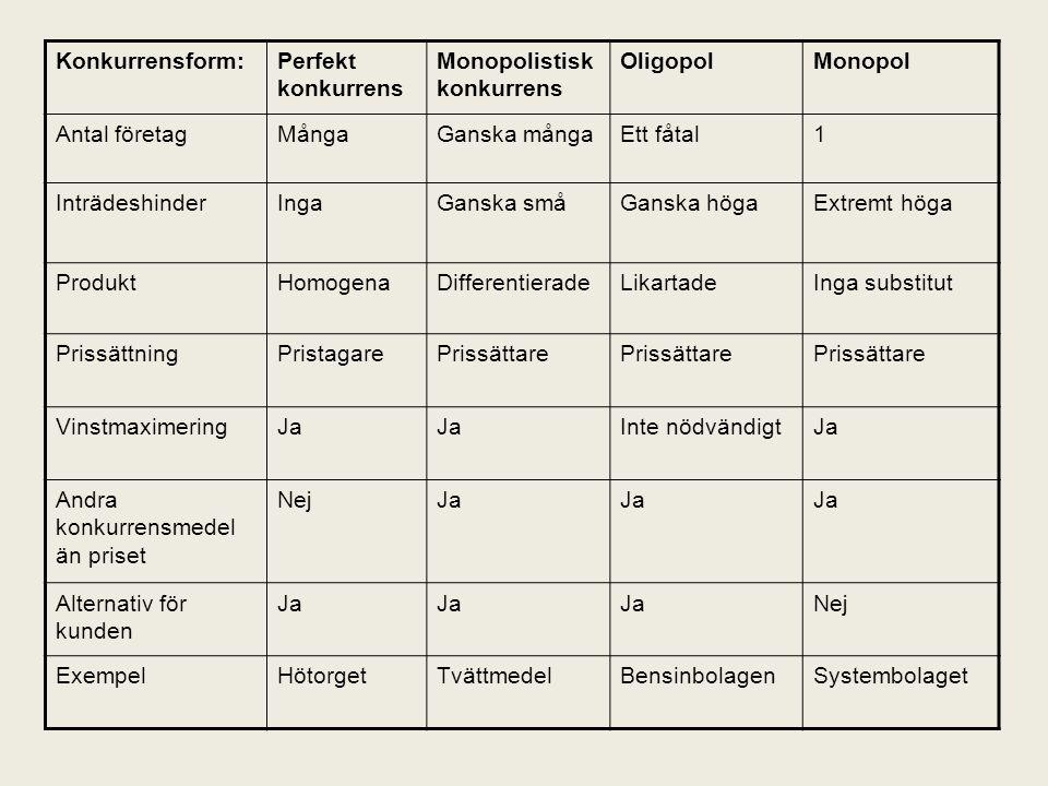 Konkurrensform: Perfekt konkurrens. Monopolistisk konkurrens. Oligopol. Monopol. Antal företag.