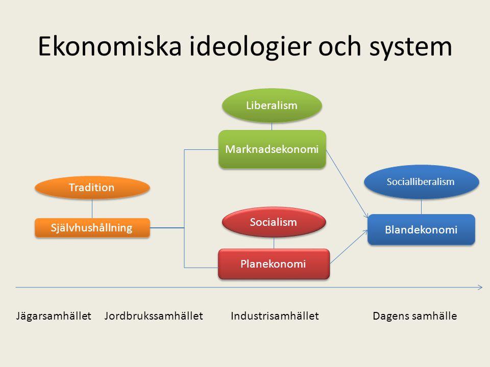Ekonomiska ideologier och system