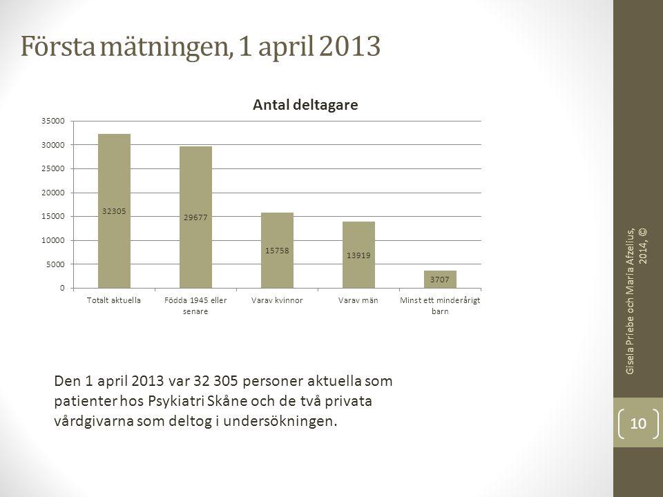 Första mätningen, 1 april 2013