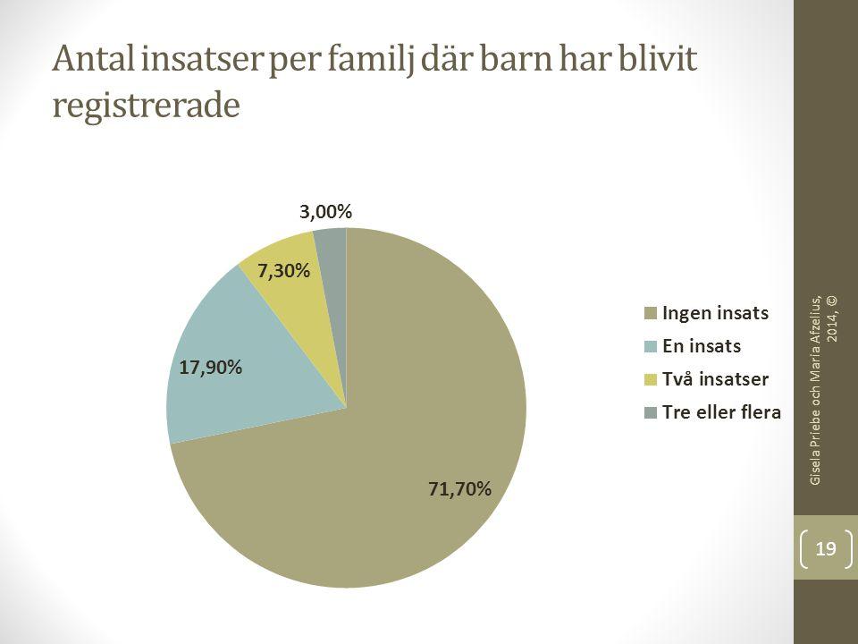 Antal insatser per familj där barn har blivit registrerade