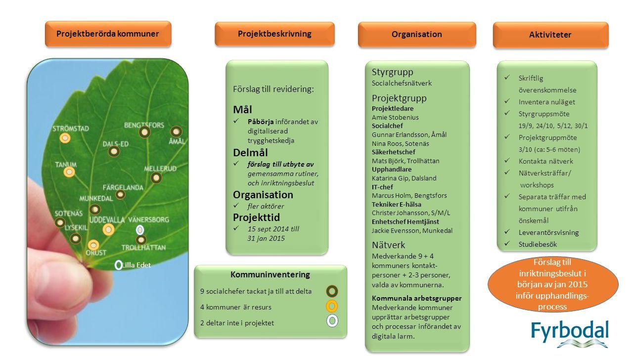 Projektberörda kommuner