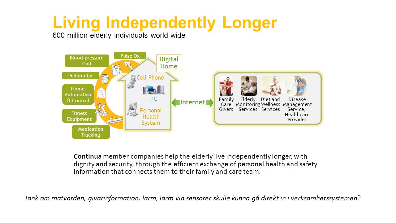 Living Independently Longer 600 million elderly individuals world wide