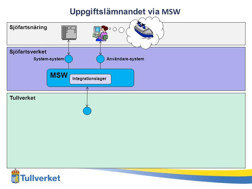Uppgiftslämnandet via MSW