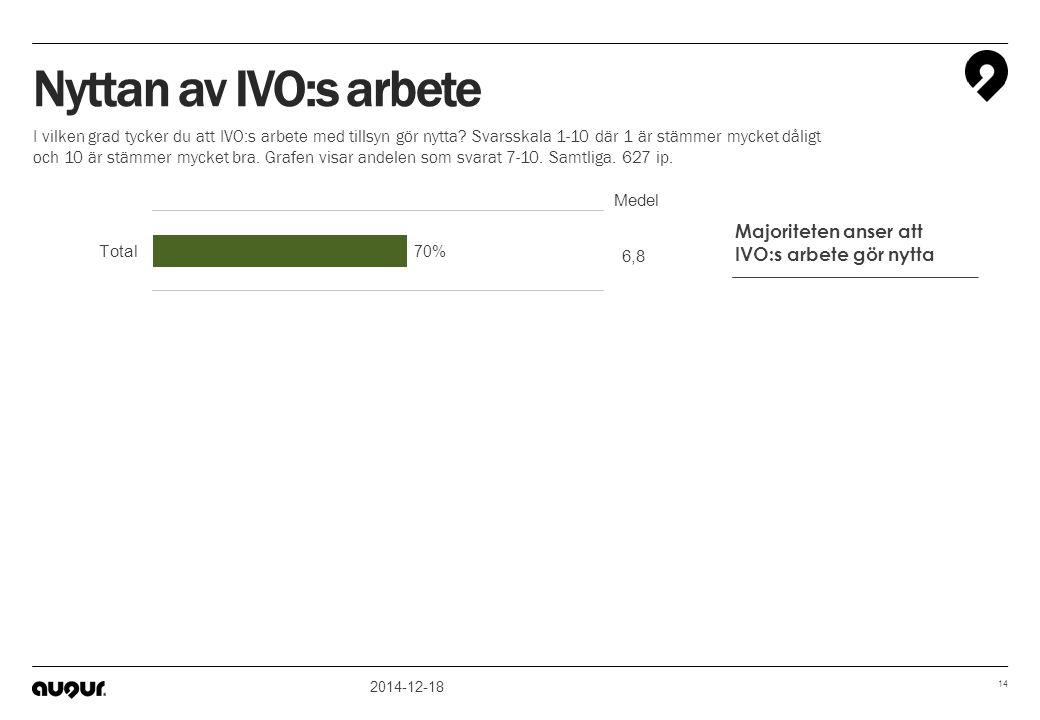 Nyttan av IVO:s arbete Majoriteten anser att IVO:s arbete gör nytta
