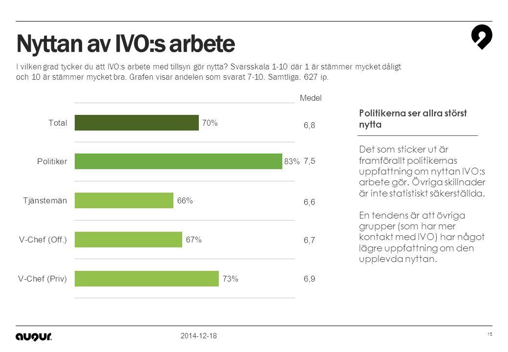 Nyttan av IVO:s arbete Politikerna ser allra störst nytta