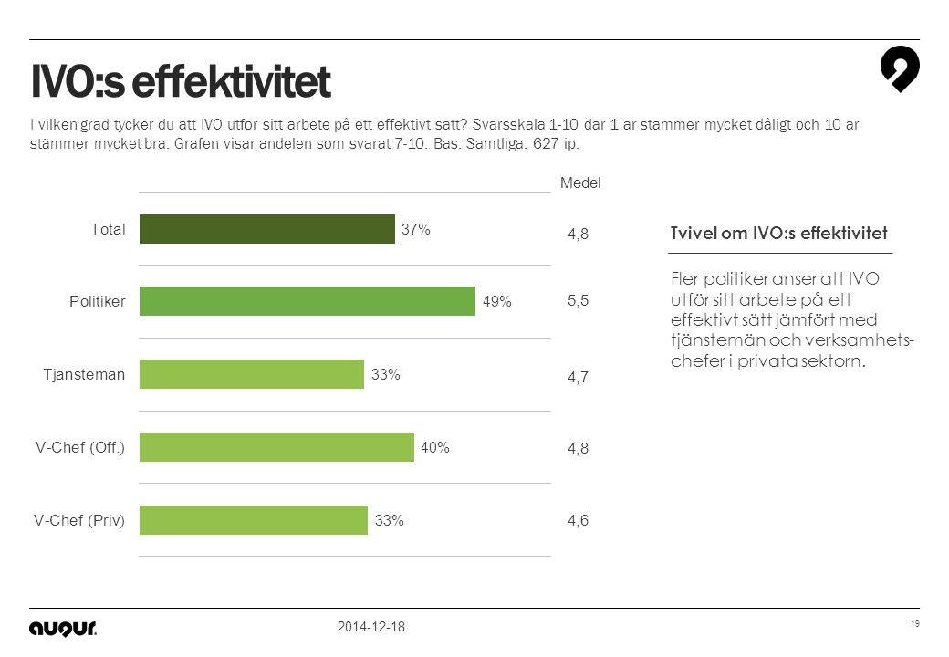IVO:s effektivitet Tvivel om IVO:s effektivitet