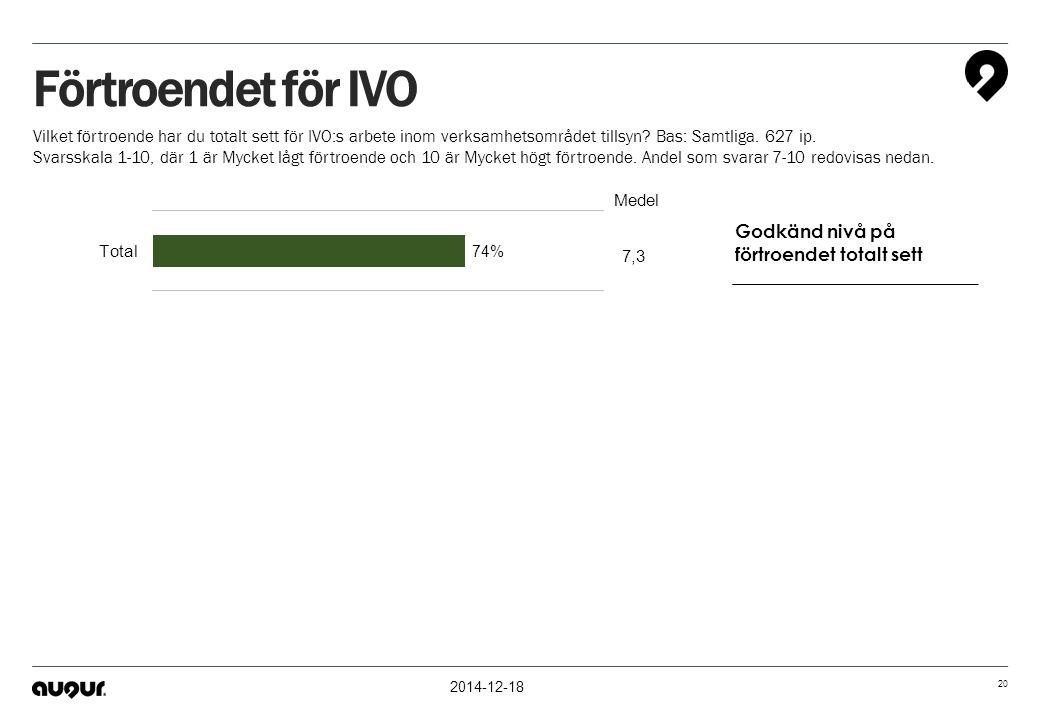 Förtroendet för IVO Godkänd nivå på förtroendet totalt sett
