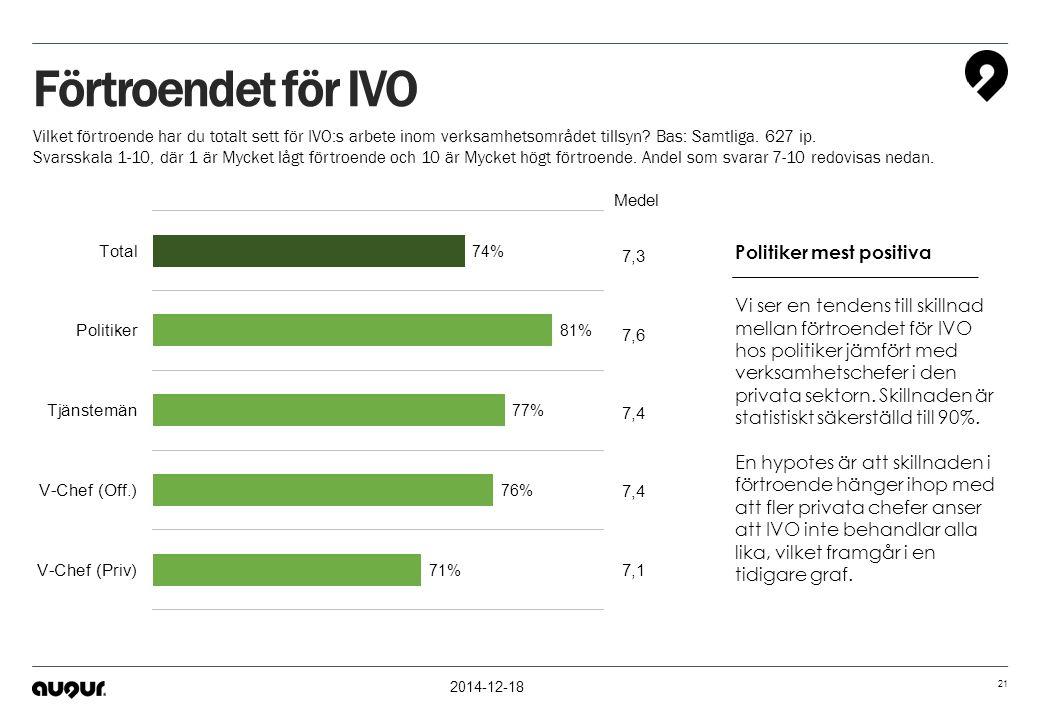 Förtroendet för IVO Politiker mest positiva