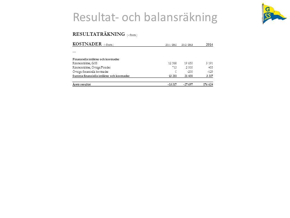 Resultat‐ och balansräkning